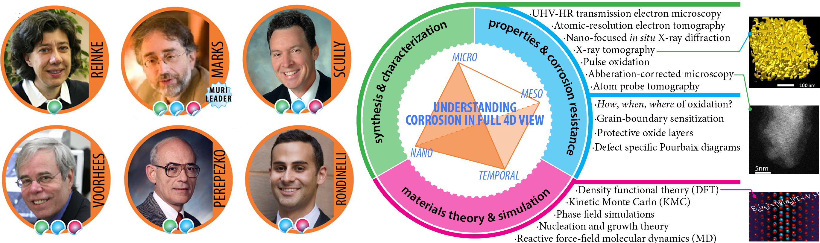 Left: Headshots of faculty team leaders. Right: Schematic showing three areas of focus for studying corrosion in 4D: Synthesis $amp; characterization, properties & corrosion resistance, materials theory & simulation